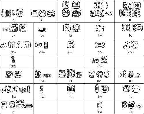 Alfabeto Maya